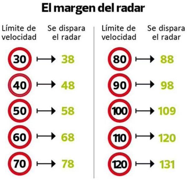 Fuente: Unión Federal de Policía en Granada: