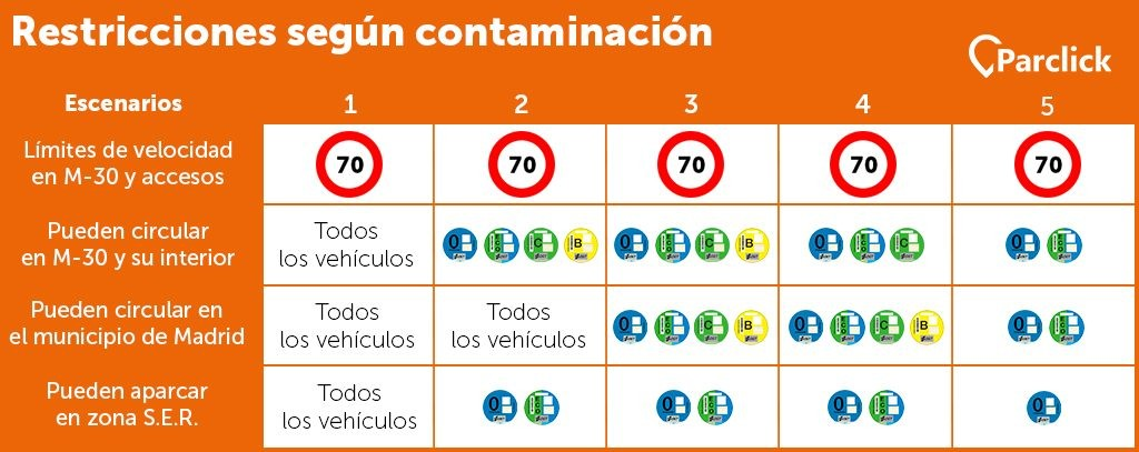 escenarios-contaminacion-madrid-1024x407
